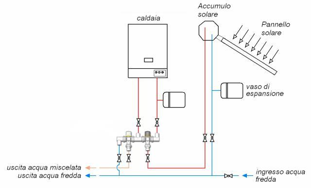 Pannello Solare Termico Kit : Kit collegamentotra pannello solare termico caldaia boiler